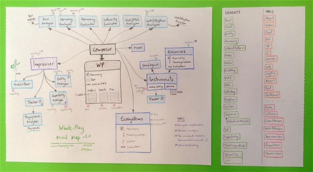 Mind Map v1.0